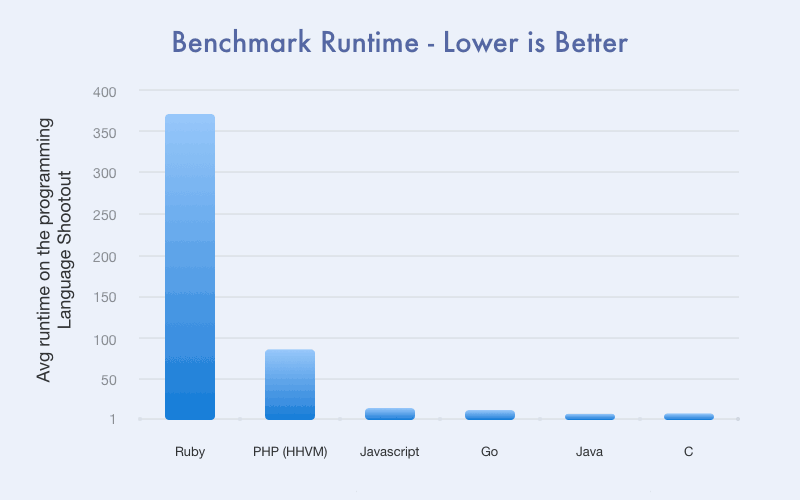 Benchmark runtime: Ruby, PHP, JS,  Go, Java, C