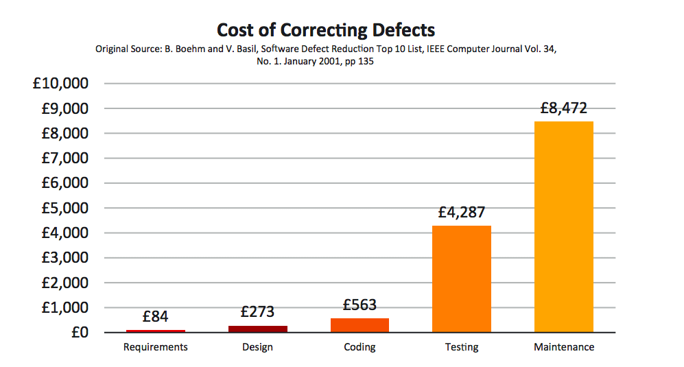 Cost of correcting defects