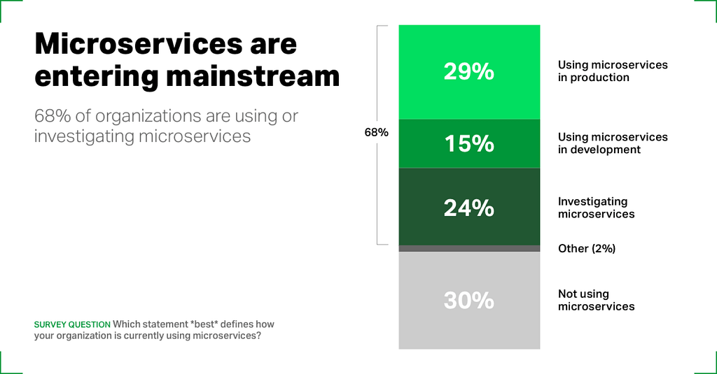 68% of organizations are using or investigating microservices -NGINX