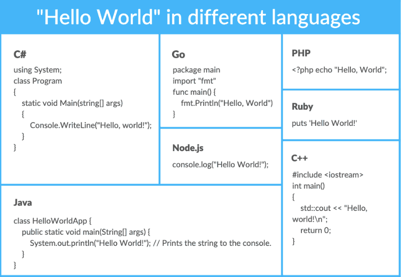 """""""Hello World"""" in different languages"""