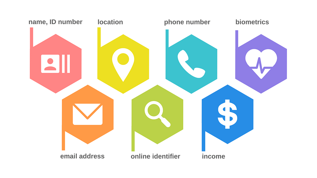 What types of personal information are collected?