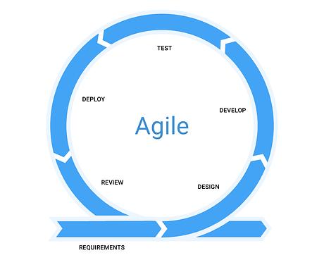 Agile SDLC Model