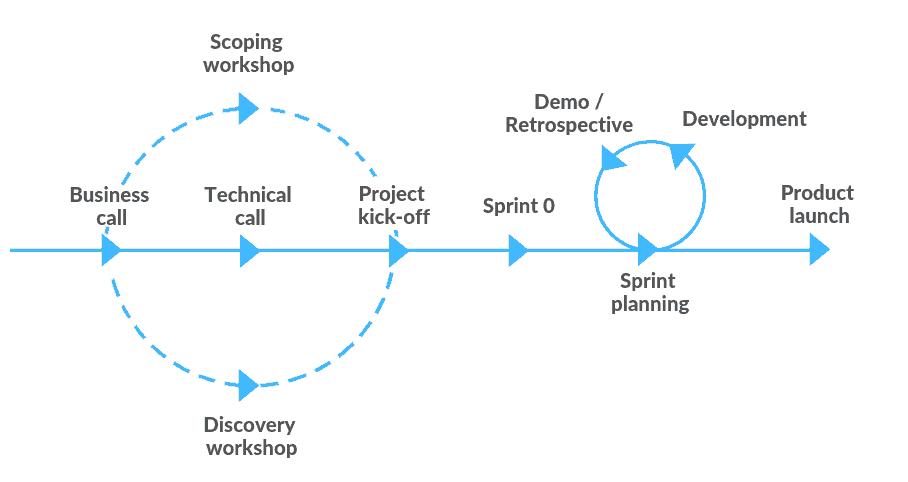 Process roadmap