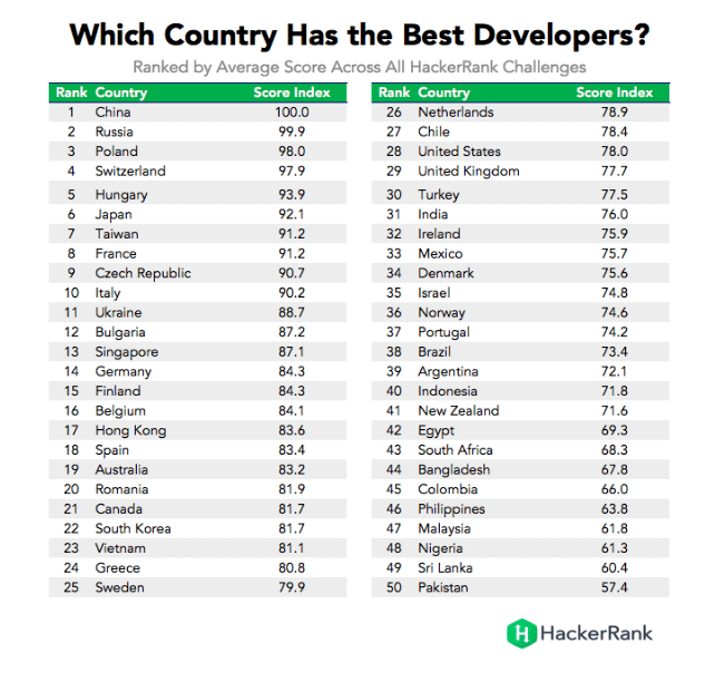 Which country has the best developers? HackerRank