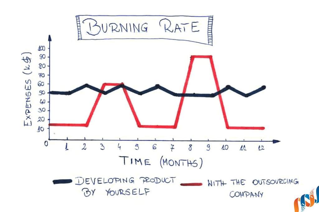Burning rate