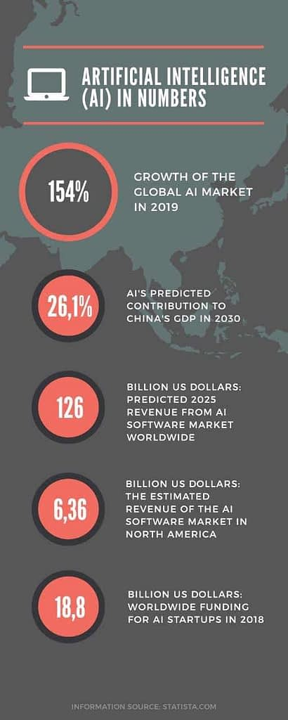 AI in numbers