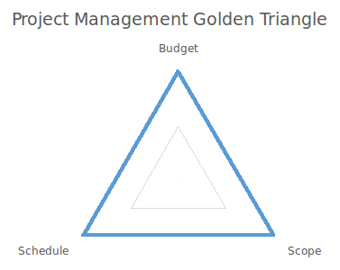 Project management golden triangle