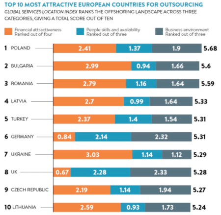Top 10 most attractive European countries for outsourcing