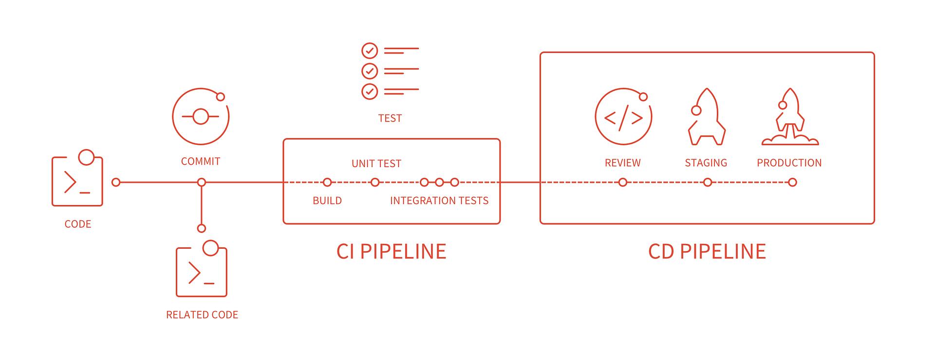 CI/CD Pipeline
