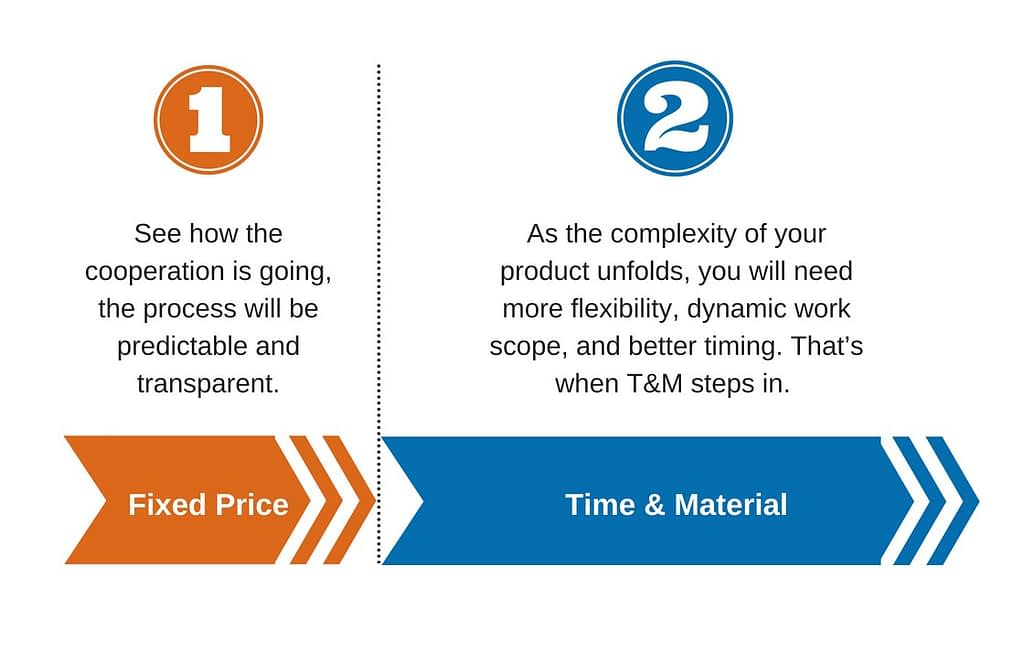 Fixed price vs Time & material