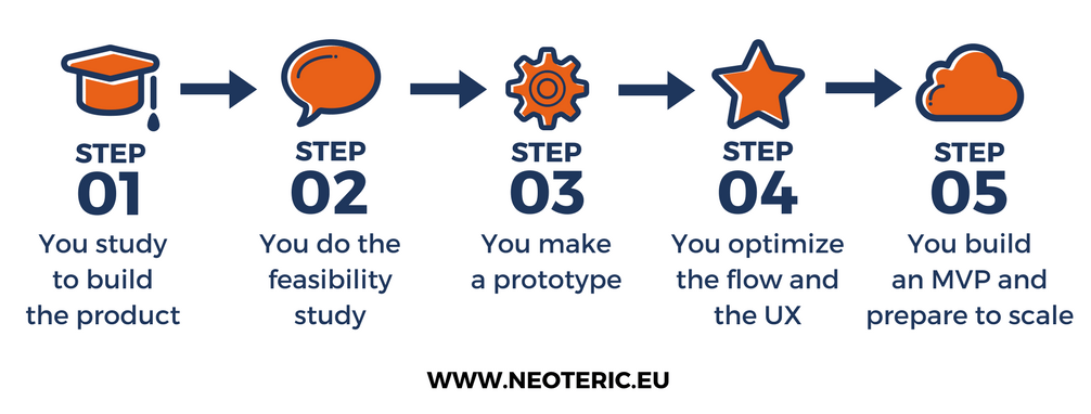 project development steps