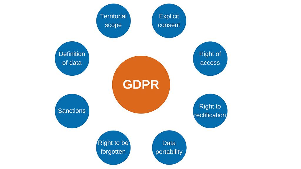 GDPR key takeaways