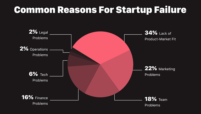 Failory report on the Startup Failure Rate