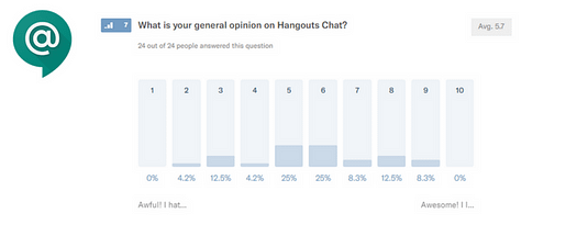 Hangouts chat rate