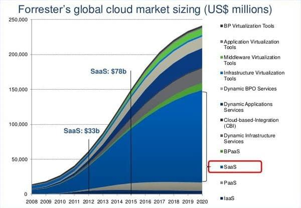 Forrester's global cloud market sizing